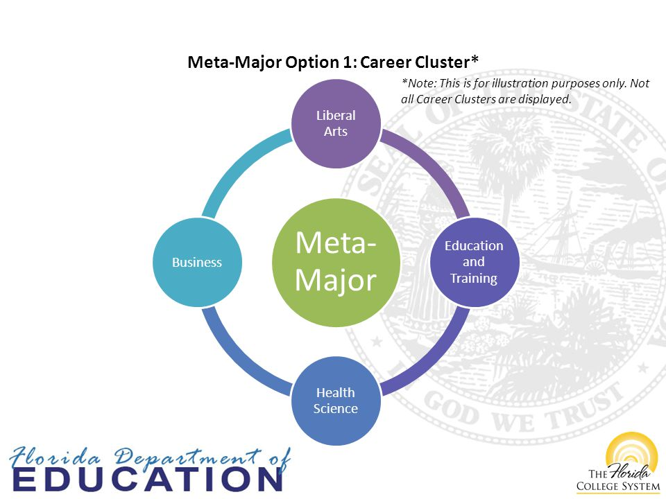 Meta- Major Liberal Arts Education and Training Health Science Business Meta-Major Option 1: Career Cluster* *Note: This is for illustration purposes only.