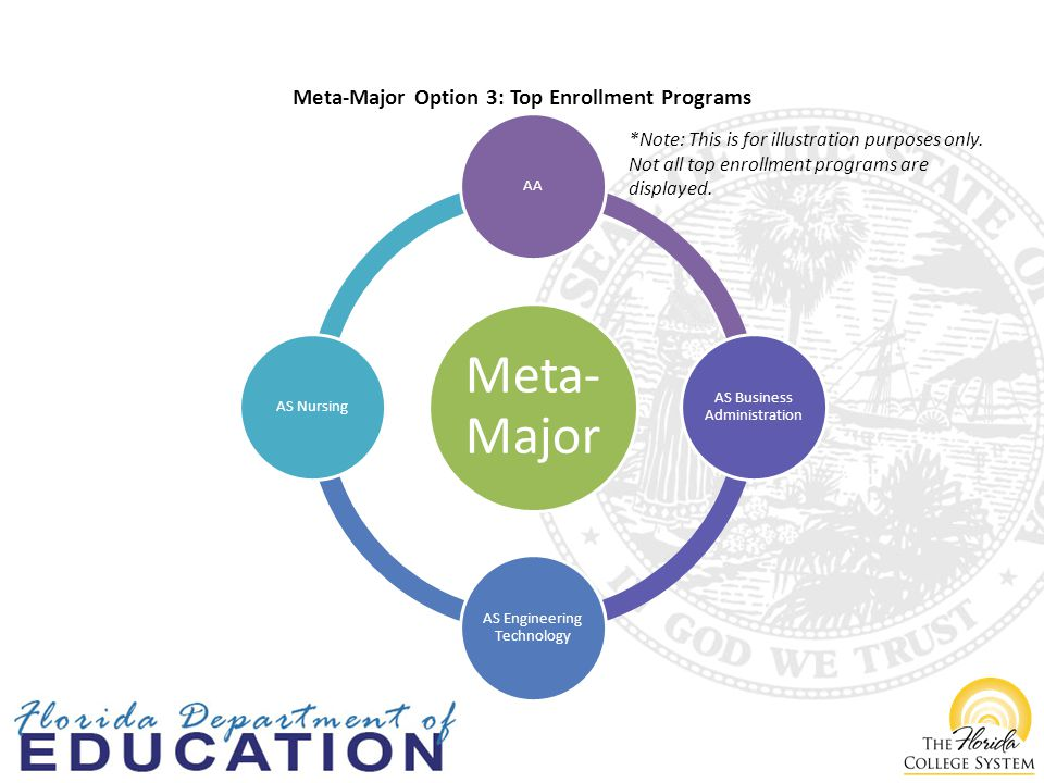 Meta- Major AA AS Business Administration AS Engineering Technology AS Nursing Meta-Major Option 3: Top Enrollment Programs *Note: This is for illustration purposes only.
