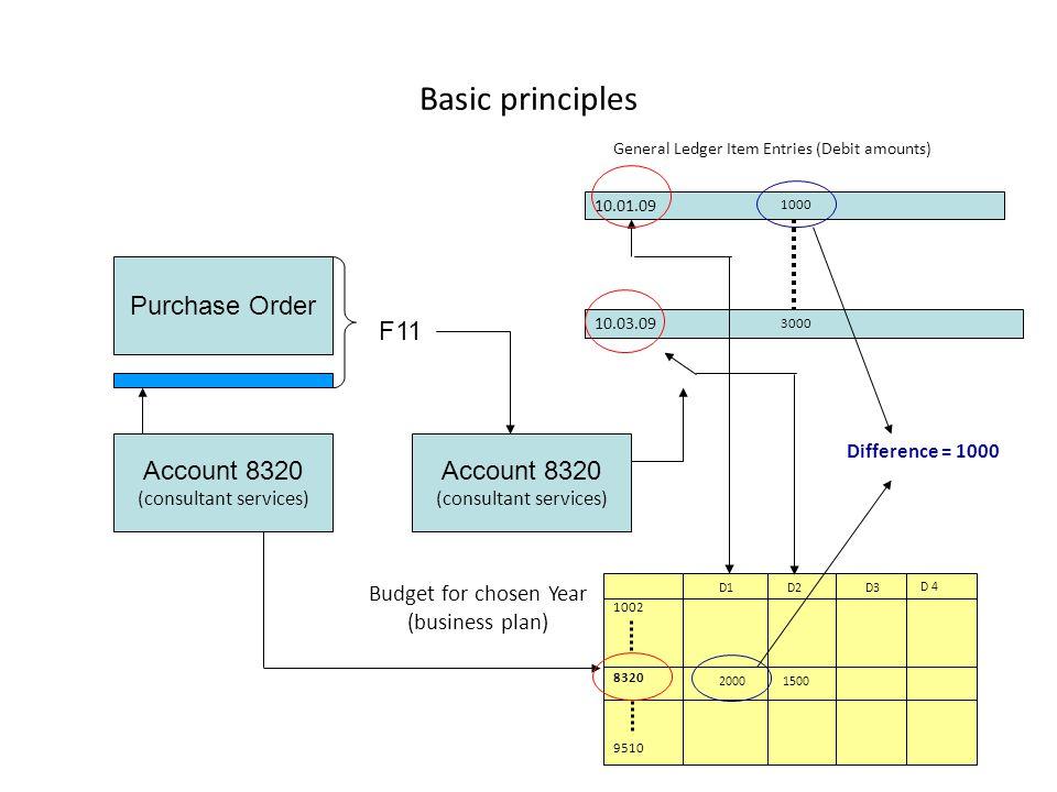 Basic principles CTRL-F5 (Entries)