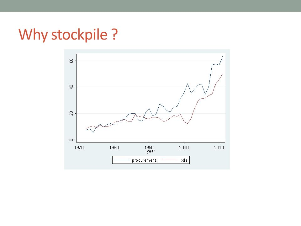 Why stockpile