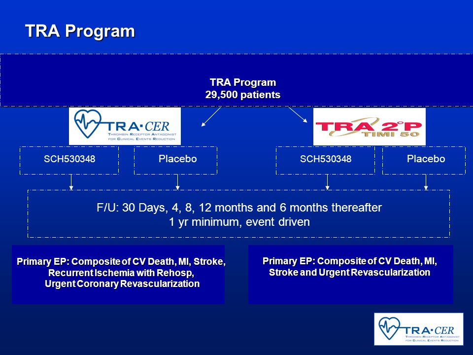 TRA Program Primary EP: Composite of CV Death, MI, Stroke, Recurrent Ischemia with Rehosp, Urgent Coronary Revascularization Primary EP: Composite of CV Death, MI, Stroke and Urgent Revascularization F/U: 30 Days, 4, 8, 12 months and 6 months thereafter 1 yr minimum, event driven SCH530348 Placebo TRA Program 29,500 patients