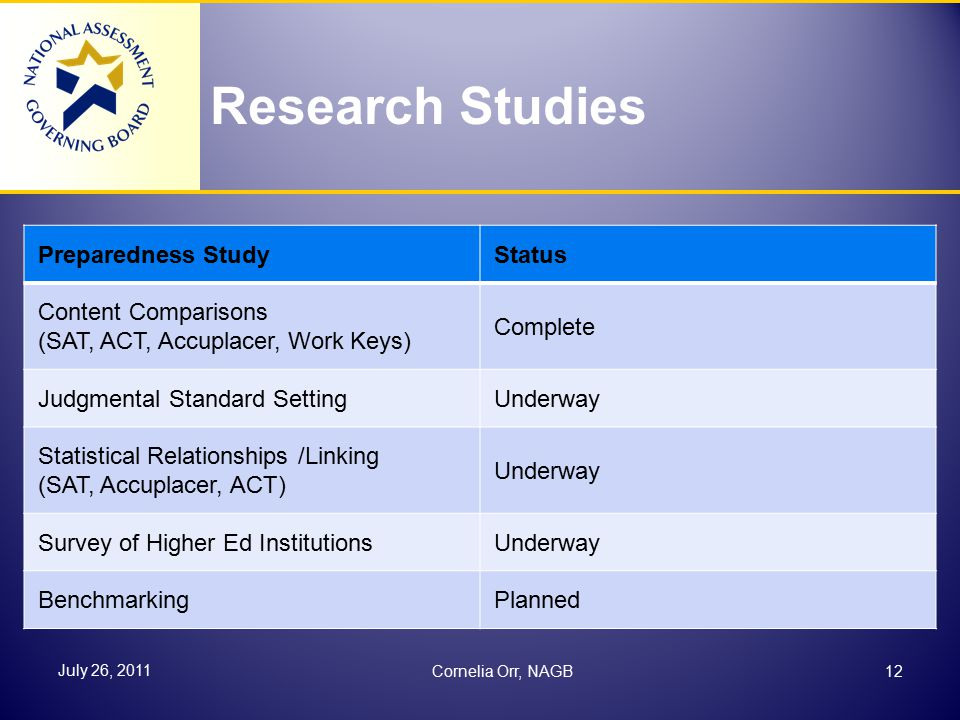 Research Studies Preparedness StudyStatus Content Comparisons (SAT, ACT, Accuplacer, Work Keys) Complete Judgmental Standard SettingUnderway Statistical Relationships /Linking (SAT, Accuplacer, ACT) Underway Survey of Higher Ed InstitutionsUnderway BenchmarkingPlanned 12 July 26, 2011 Cornelia Orr, NAGB