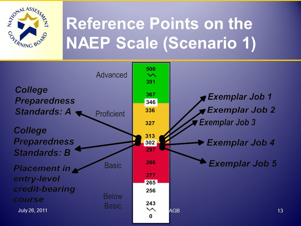 Reference Points on the NAEP Scale (Scenario 1) July 26, 2011 13Cornelia Orr, NAGB