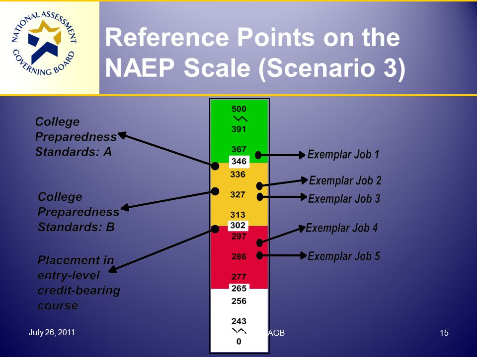 Reference Points on the NAEP Scale (Scenario 3) July 26, 2011 15Cornelia Orr, NAGB