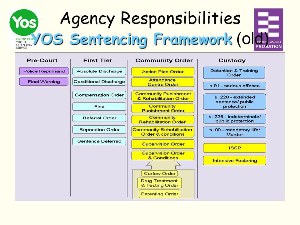 YOS Sentencing Framework Agency Responsibilities YOS Sentencing Framework (old)