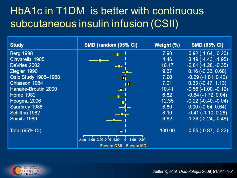 StudySMD (random (95% CI)Weight (%)SMD (95% CI) Berg 1998 Ciavarella 1985 DeVries 2002 Ziegler 1990 Oslo Study 1985–1988 Chiasson 1984 Hanaire-Broutin