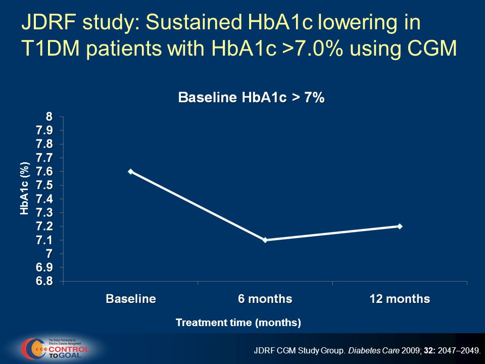 JDRF study: Sustained HbA1c lowering in T1DM patients with HbA1c >7.0% using CGM Treatment time (months) JDRF CGM Study Group.