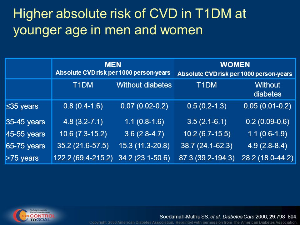 Higher absolute risk of CVD in T1DM at younger age in men and women Soedamah-Muthu SS, et al.