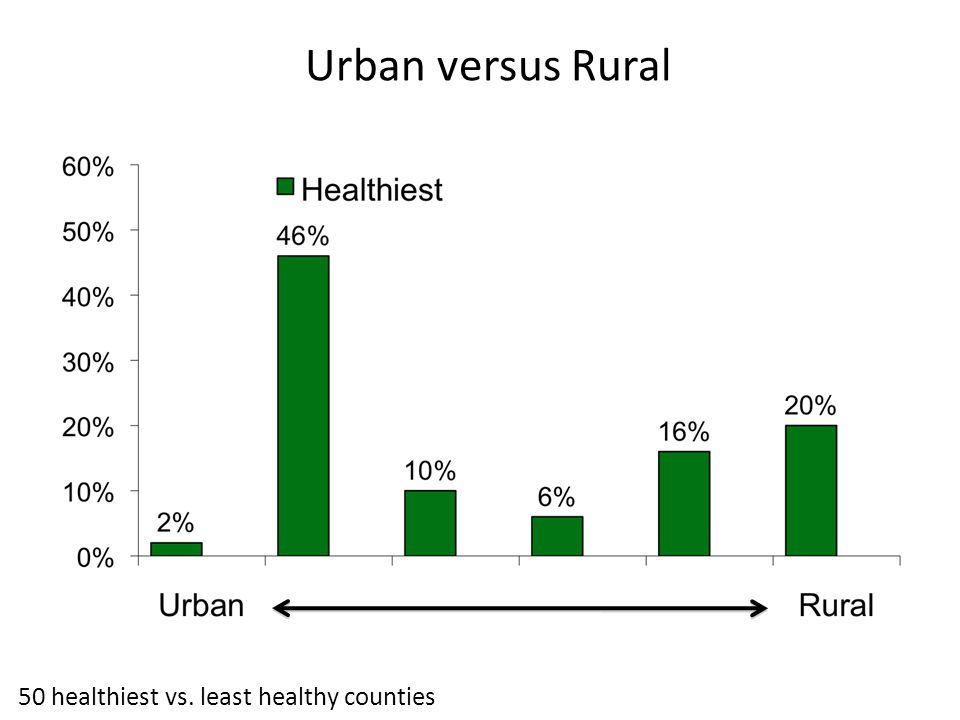 Urban versus Rural 50 healthiest vs. least healthy counties