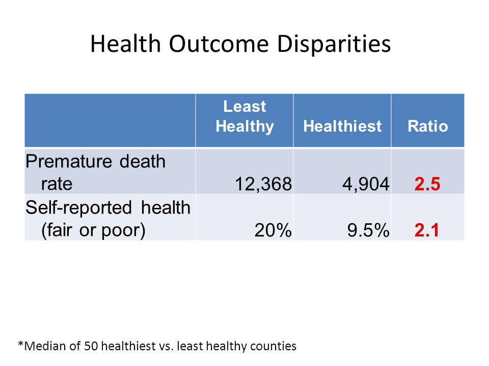 Least HealthyHealthiestRatio Premature death rate12,3684,9042.5 Self-reported health (fair or poor)20%9.5%2.1 Health Outcome Disparities *Median of 50 healthiest vs.