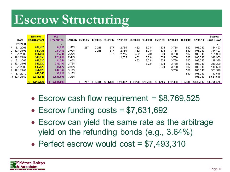 Page 10 Escrow Structuring  Escrow cash flow requirement = $8,769,525  Escrow funding costs = $7,631,692  Escrow can yield the same rate as the arbitrage yield on the refunding bonds (e.g., 3.64%)  Perfect escrow would cost = $7,493,310