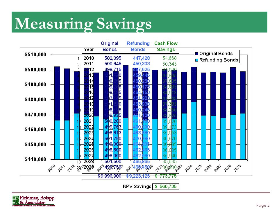 Page 2 Measuring Savings