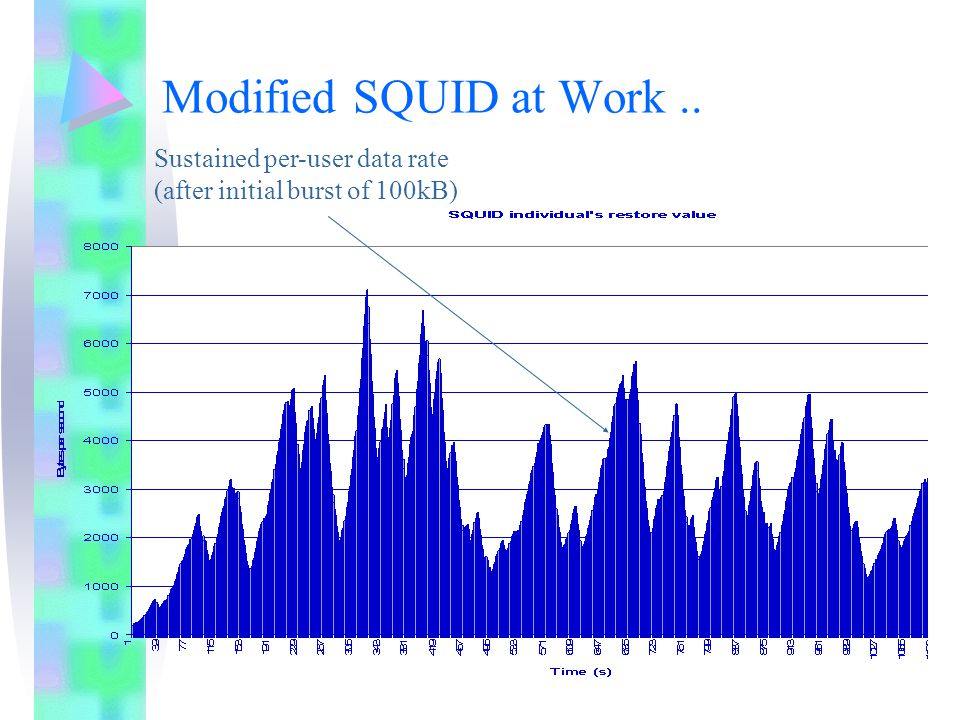 Modified SQUID at Work.. Sustained per-user data rate (after initial burst of 100kB)