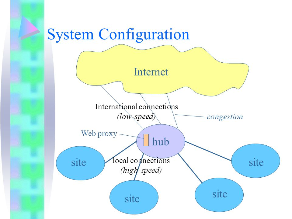 System Configuration hub site Internet local connections (high-speed) International connections (low-speed) congestion site Web proxy