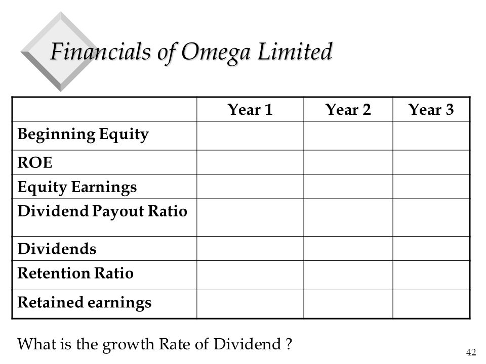 42 Financials of Omega Limited Year 1Year 2Year 3 Beginning Equity ROE Equity Earnings Dividend Payout Ratio Dividends Retention Ratio Retained earnings What is the growth Rate of Dividend