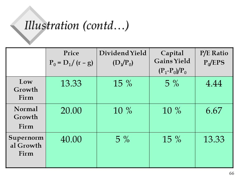 66 Illustration (contd…) Price P 0 = D 1 / (r – g) Dividend Yield (D 1 /P 0 ) Capital Gains Yield (P 1 -P 0 )/P 0 P/E Ratio P 0 /EPS Low Growth Firm 13.3315 %5 %4.44 Normal Growth Firm 20.0010 % 6.67 Supernorm al Growth Firm 40.005 %15 %13.33
