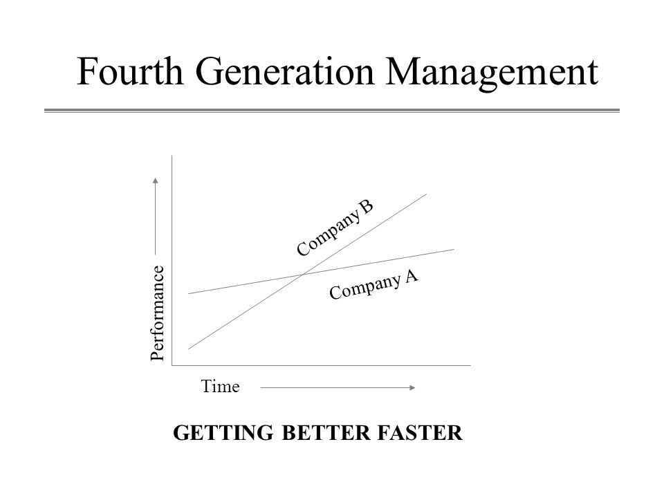 Fourth Generation Management Time GETTING BETTER FASTER Performance Company A Company B