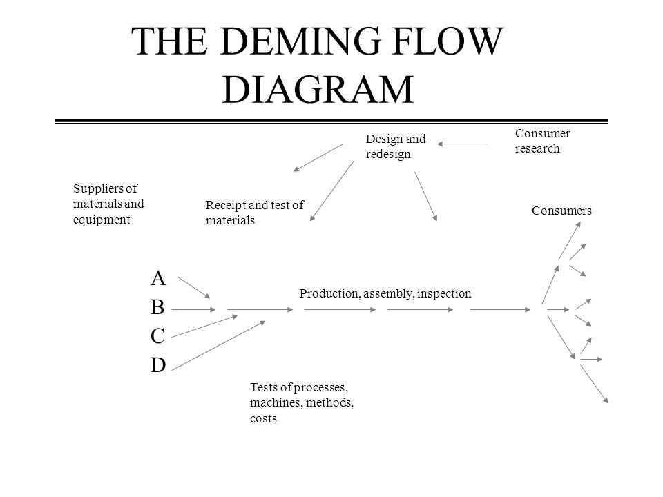 THE DEMING FLOW DIAGRAM Suppliers of materials and equipment ABCDABCD Receipt and test of materials Tests of processes, machines, methods, costs Production, assembly, inspection Design and redesign Consumer research Consumers
