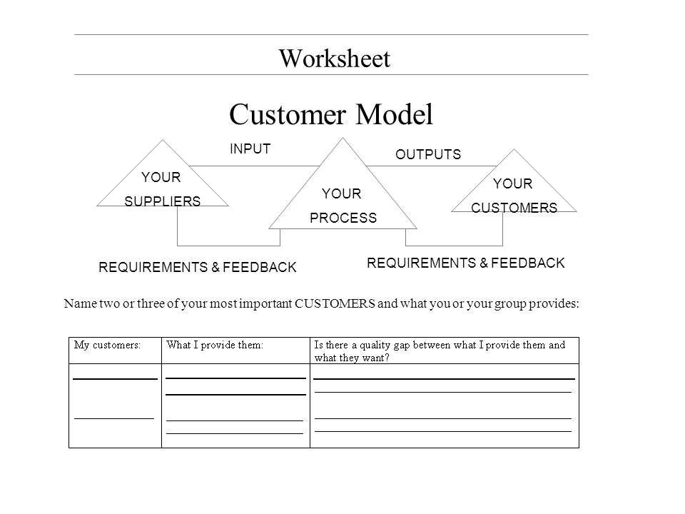 Worksheet Supplier Model YOUR PROCESS YOUR SUPPLIERS YOUR CUSTOMERS INPUT OUTPUTS REQUIREMENTS & FEEDBACK Name two or three of your most important SUPPLIERS and what they deliver or provide to you or your group: