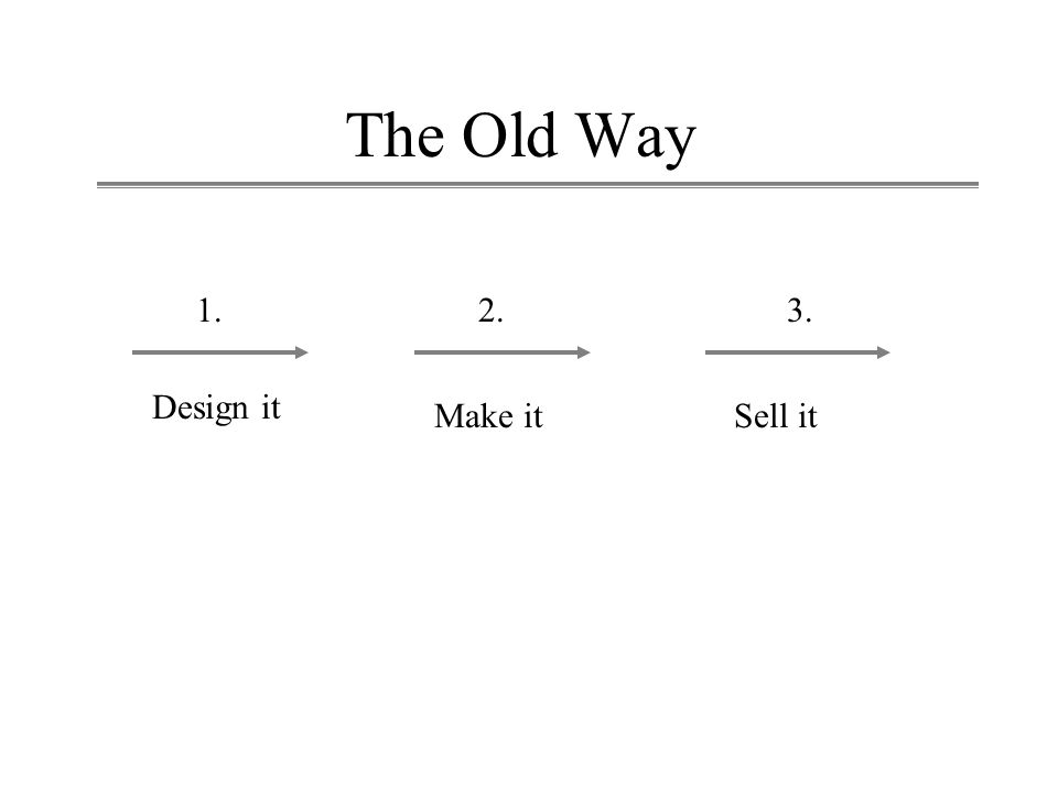 The Old Way 1.2.3. Design it Make itSell it