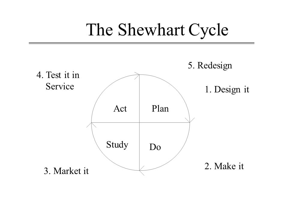 The Shewhart Cycle 4. Test it in Service 5. Redesign 1. Design it 2. Make it 3. Market it ActPlan Study Do