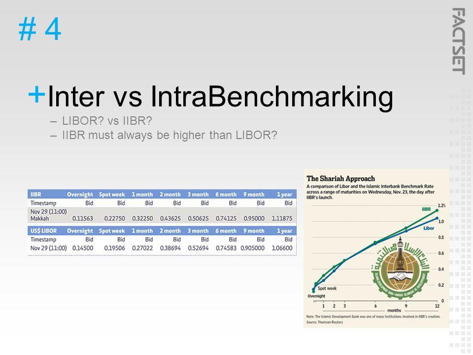 # 4  Inter vs IntraBenchmarking –LIBOR vs IIBR –IIBR must always be higher than LIBOR