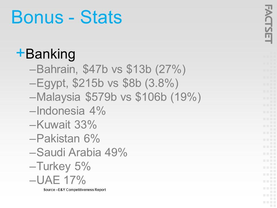 Bonus - Stats  Banking –Bahrain, $47b vs $13b (27%) –Egypt, $215b vs $8b (3.8%) –Malaysia $579b vs $106b (19%) –Indonesia 4% –Kuwait 33% –Pakistan 6% –Saudi Arabia 49% –Turkey 5% –UAE 17% Source –E&Y Competitiveness Report