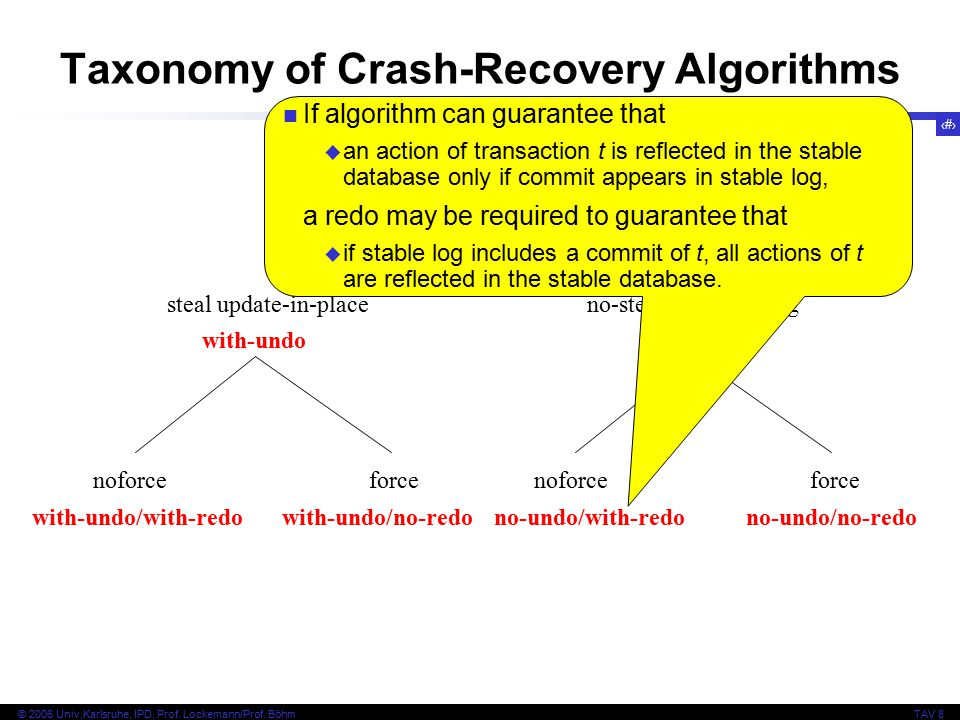 54 © 2006 Univ,Karlsruhe, IPD, Prof. Lockemann/Prof. BöhmTAV 8 crash recovery algorithms steal update-in-placeno-steal or shadowing noforceforce with-