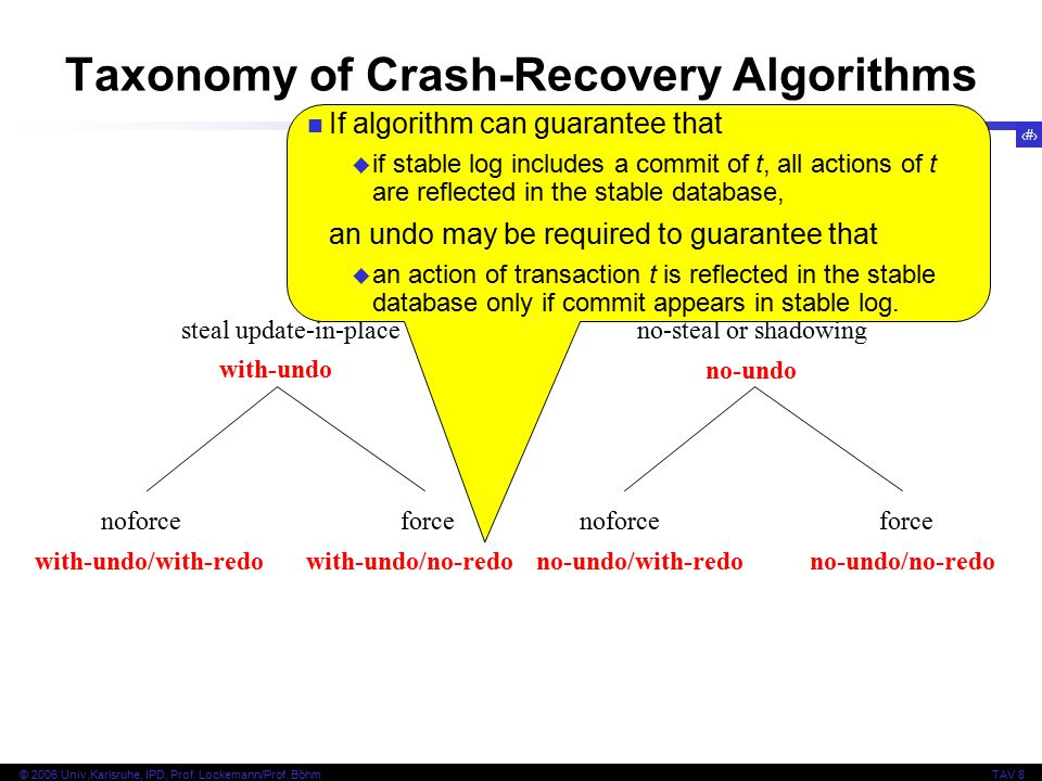 55 © 2006 Univ,Karlsruhe, IPD, Prof. Lockemann/Prof. BöhmTAV 8 crash recovery algorithms steal update-in-placeno-steal or shadowing noforceforce with-