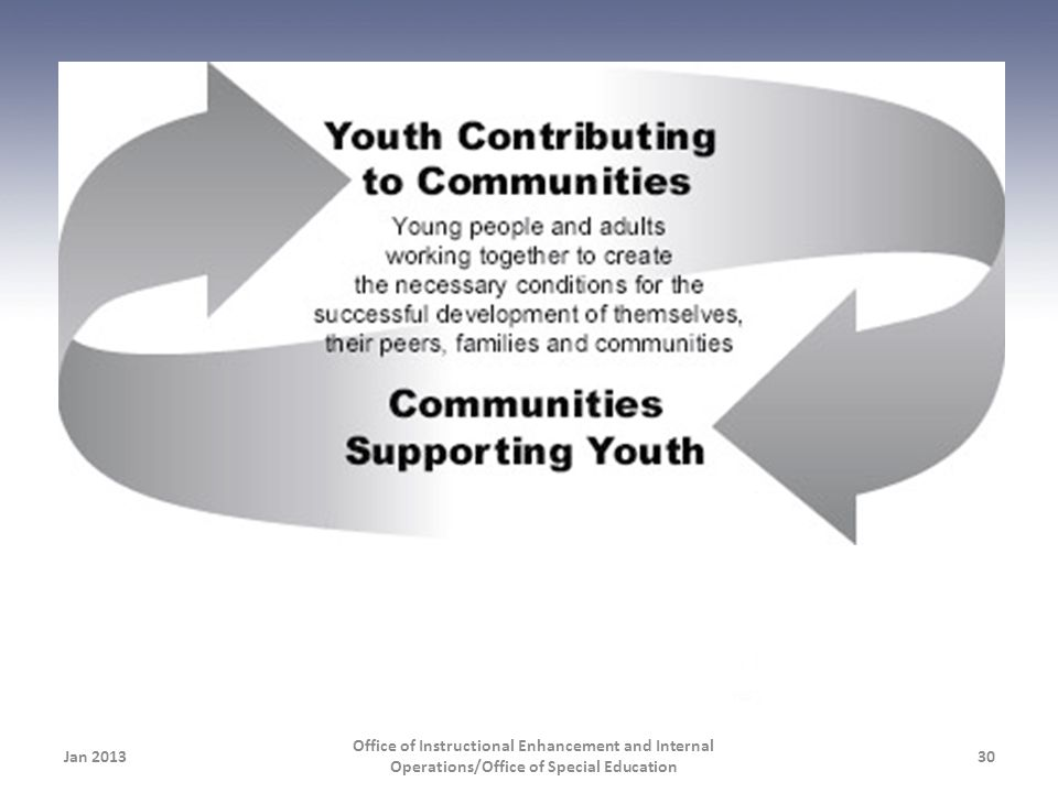 Communities provide the overall context for young people's learning and development.
