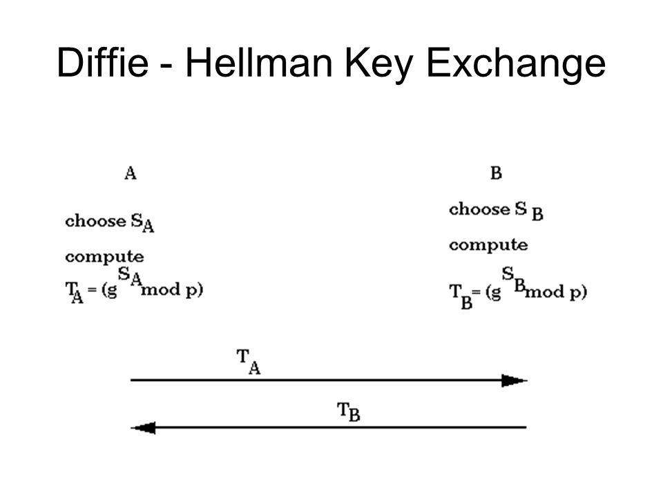 Diffie - Hellman Key Exchange