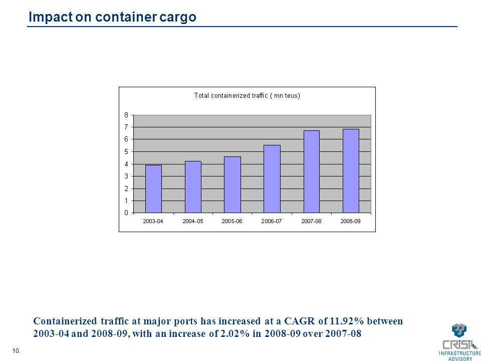 10. Impact on container cargo Containerized traffic at major ports has increased at a CAGR of 11.92% between 2003-04 and 2008-09, with an increase of