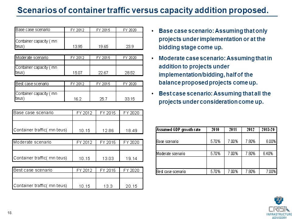 18. Scenarios of container traffic versus capacity addition proposed. Base case scenario: Assuming that only projects under implementation or at the b