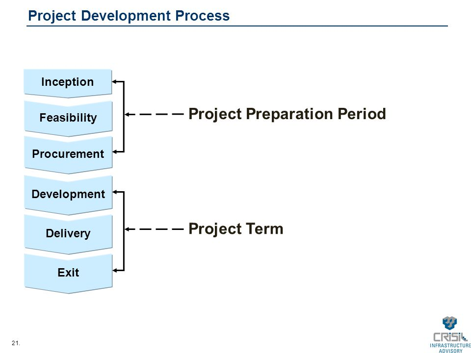 21. Project Development Process Inception Feasibility Procurement Development Delivery Exit Project Term Project Preparation Period