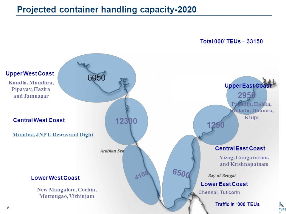 6. Projected container handling capacity-2020 6050 Upper West Coast 12300 Central West Coast 2950 4100 Lower West Coast 6500 Chennai, Tuticorin Total