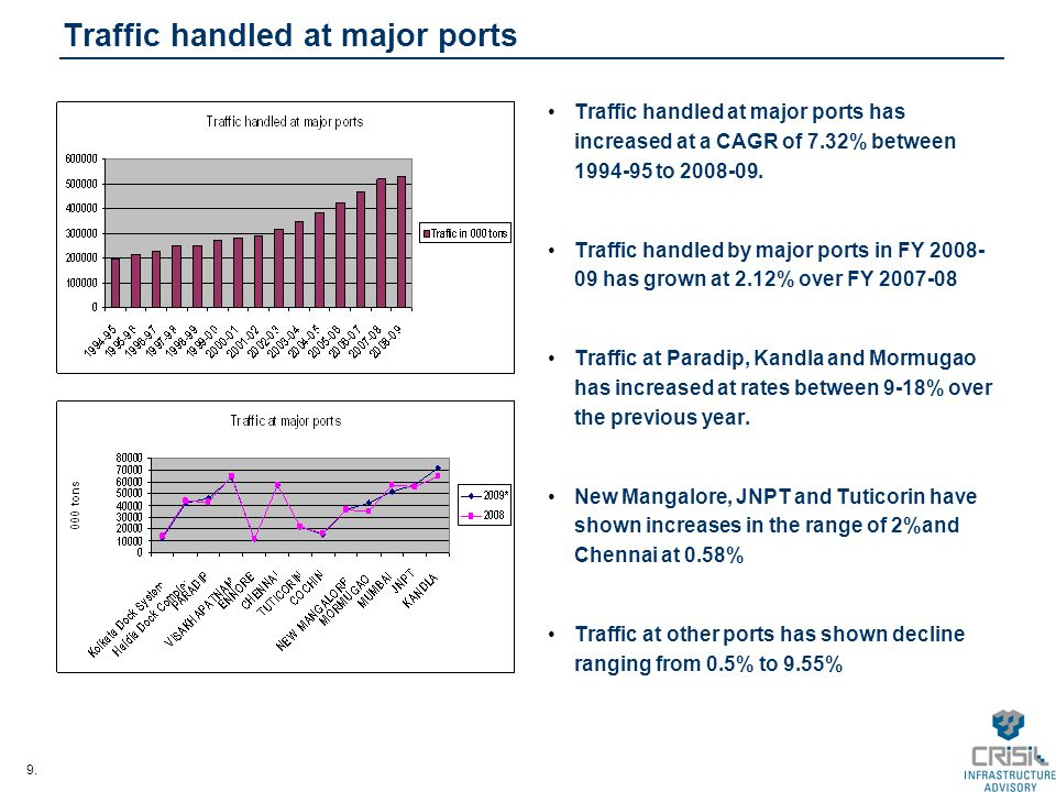 9. Traffic handled at major ports Traffic handled at major ports has increased at a CAGR of 7.32% between 1994-95 to 2008-09. Traffic handled by major