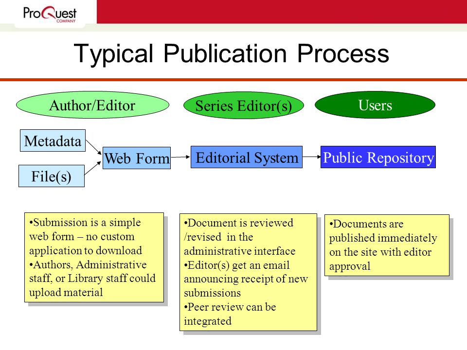 Typical Publication Process Metadata File(s) Web Form Editorial System Public Repository Author/Editor Series Editor(s) Users Submission is a simple web form – no custom application to download Authors, Administrative staff, or Library staff could upload material Submission is a simple web form – no custom application to download Authors, Administrative staff, or Library staff could upload material Document is reviewed /revised in the administrative interface Editor(s) get an email announcing receipt of new submissions Peer review can be integrated Document is reviewed /revised in the administrative interface Editor(s) get an email announcing receipt of new submissions Peer review can be integrated Documents are published immediately on the site with editor approval