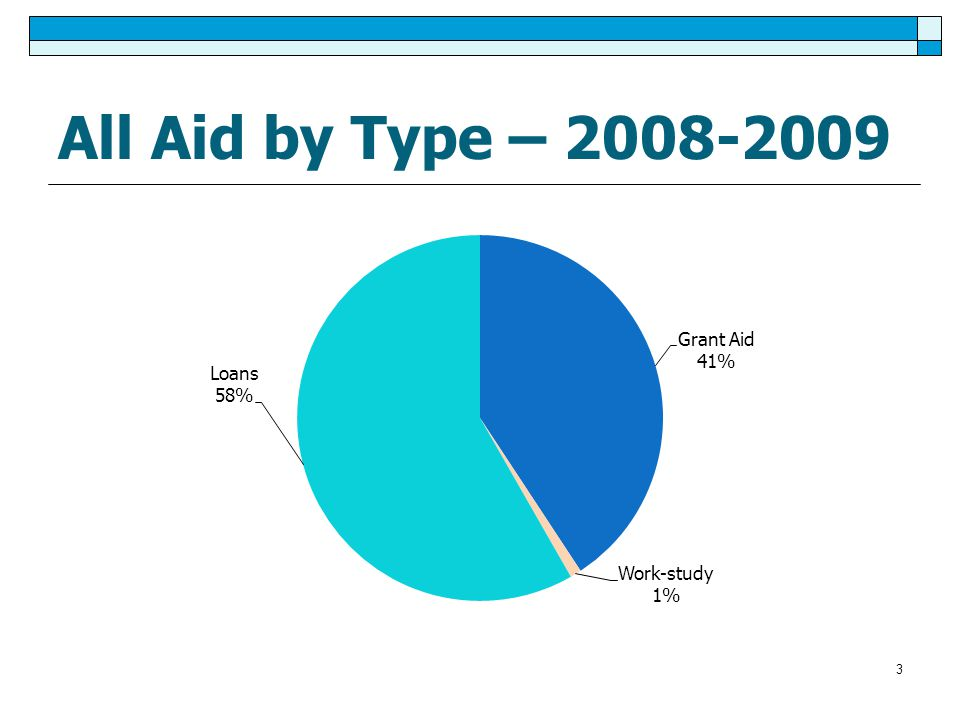 3 All Aid by Type – 2008-2009