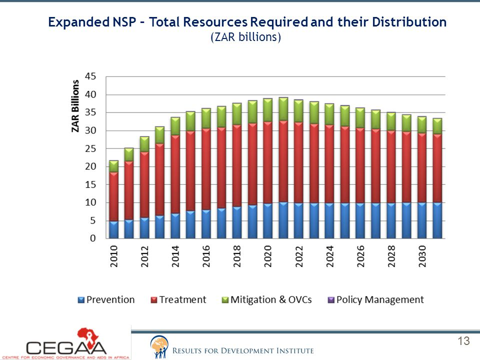 Expanded NSP – Total Resources Required and their Distribution (ZAR billions) 13