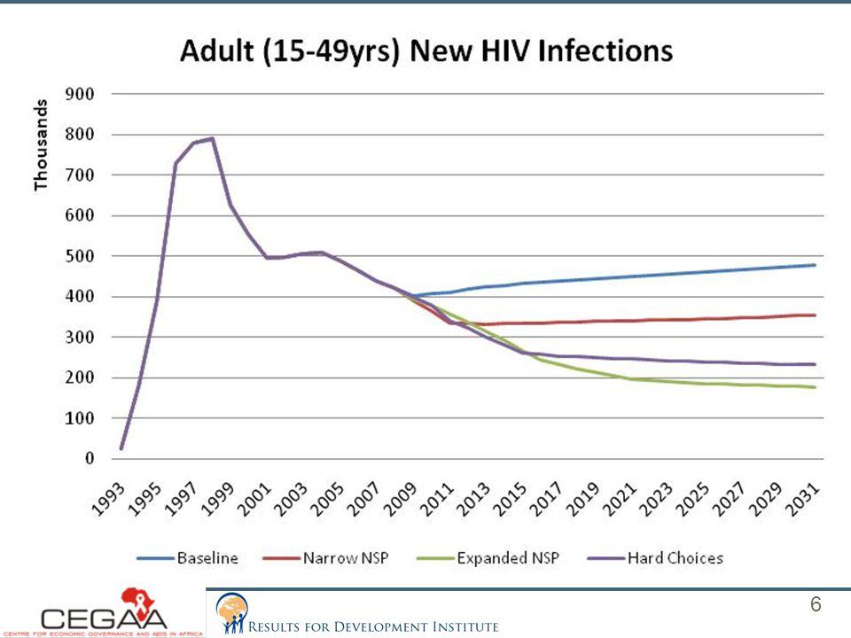 Adult (15+yrs) HIV Prevalence (2000–2031) 7