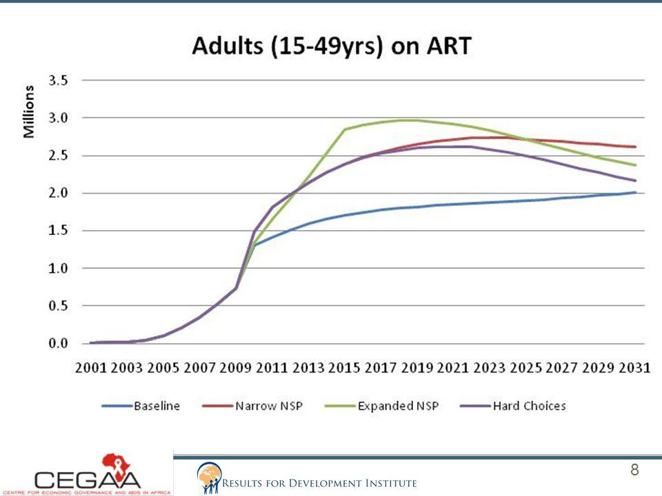 SA Public HIV/AIDS Budget Allocations (2006/07-2012/13) 19