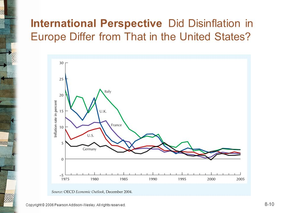 Copyright © 2006 Pearson Addison-Wesley. All rights reserved. 8-10 International Perspective Did Disinflation in Europe Differ from That in the United