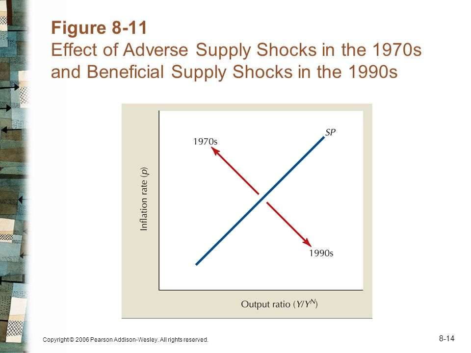 Copyright © 2006 Pearson Addison-Wesley. All rights reserved. 8-14 Figure 8-11 Effect of Adverse Supply Shocks in the 1970s and Beneficial Supply Shoc