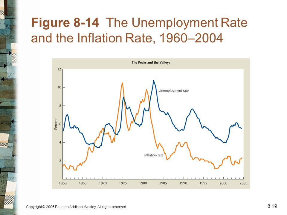 Copyright © 2006 Pearson Addison-Wesley. All rights reserved. 8-19 Figure 8-14 The Unemployment Rate and the Inflation Rate, 1960–2004