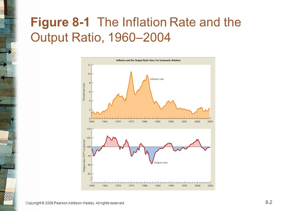 Copyright © 2006 Pearson Addison-Wesley. All rights reserved. 8-2 Figure 8-1 The Inflation Rate and the Output Ratio, 1960–2004