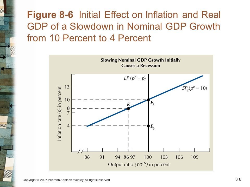 Copyright © 2006 Pearson Addison-Wesley. All rights reserved. 8-8 Figure 8-6 Initial Effect on Inflation and Real GDP of a Slowdown in Nominal GDP Gro