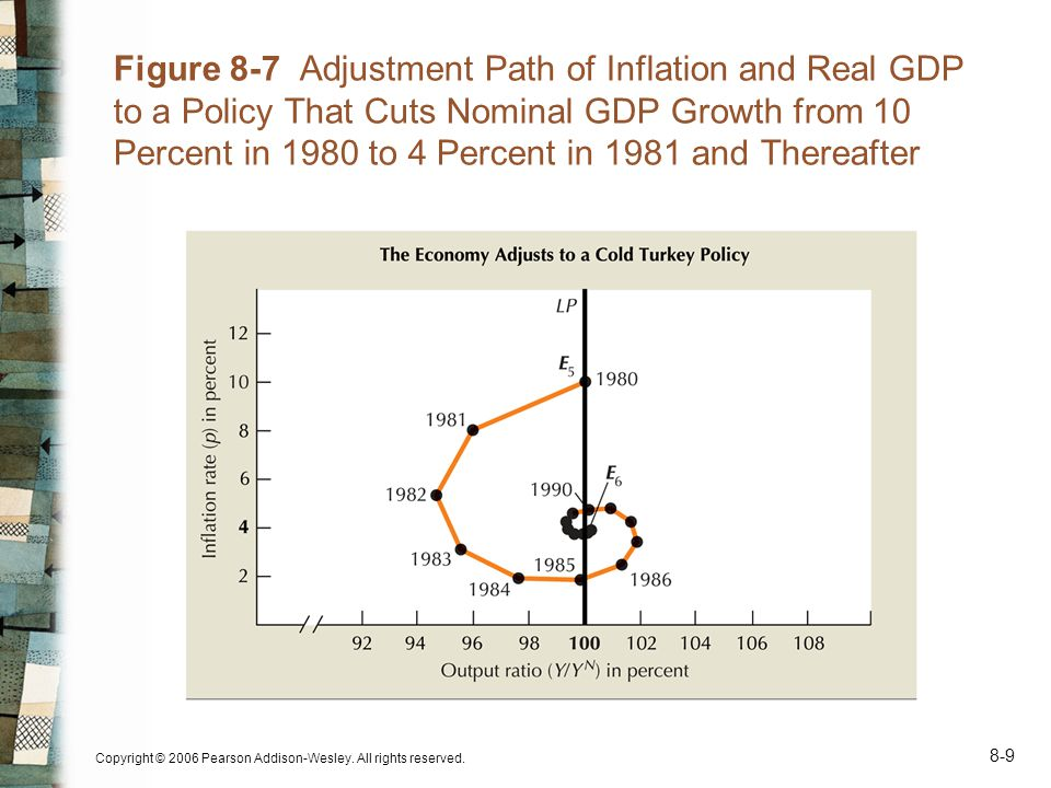 Copyright © 2006 Pearson Addison-Wesley. All rights reserved. 8-9 Figure 8-7 Adjustment Path of Inflation and Real GDP to a Policy That Cuts Nominal G