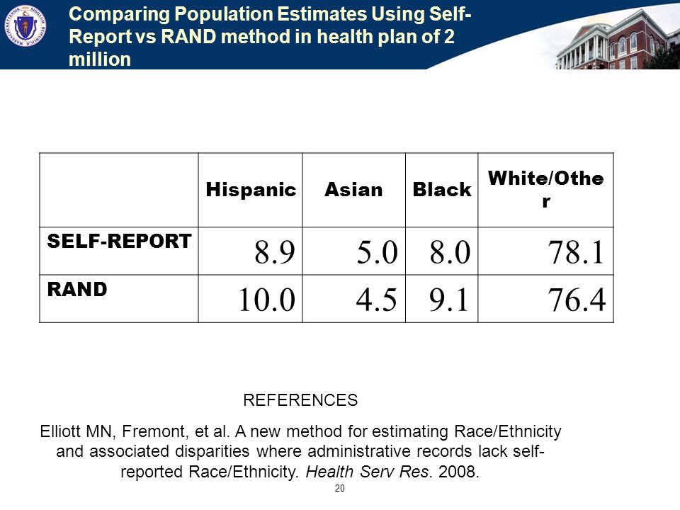 20 Comparing Population Estimates Using Self- Report vs RAND method in health plan of 2 million HispanicAsianBlack White/Othe r SELF-REPORT 8.95.08.078.1 RAND 10.04.59.176.4 REFERENCES Elliott MN, Fremont, et al.