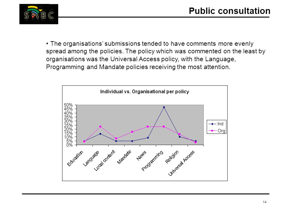 14 The organisations' submissions tended to have comments more evenly spread among the policies.