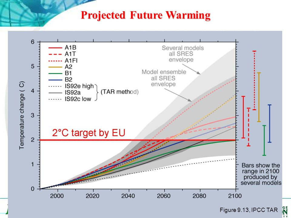 Projected Future Warming Center of Ocean-Land- Atmosphere studies Figure 9.13, IPCC TAR